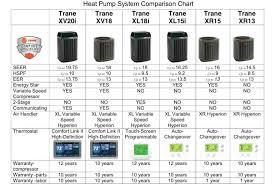 Trane Dual Fuel Heat Pump Jdpart Co