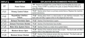Gas Code Chart Whirlpool Dryer Temperature Sensor Duet Error Code Chart Gas
