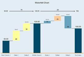 Waterfall Chart Charts Chart Data Visualization Types