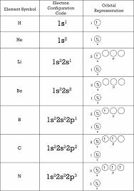 Electron Arrangement Ck 12 Foundation