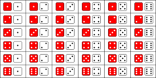 Backgammon Dice Odds Chart Dice And The Laws Of Probability