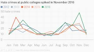 Hate Crimes At Public Colleges Spiked In November 2016