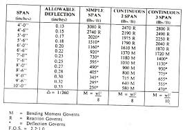 Aluma Beam Load Chart Aluma Beam Sizes New Images Beam