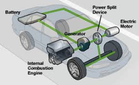 how hybrids work diagram of full hybrid vehicle components including 1 an internal combustion engine