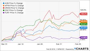 Cron Stock Chart Why Its Time To Dump Cronos Group Cronos Group Inc