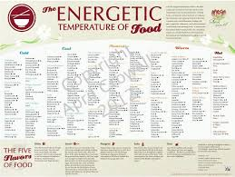 Energetic Temp Of Food Chinese Medicine Great Idea To Give