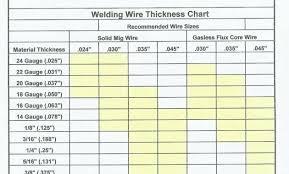 Welding Rod Chart Tig Welding Rod Sizes Thestartupspace Co