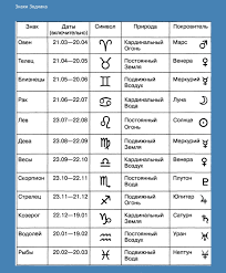 знаки зодиака даты символы пряники знак зодиака рыбы знак