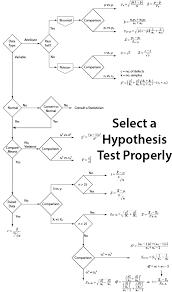Hypothesis Test Selection Flowchart Accendo Reliability