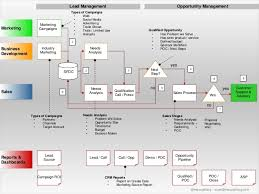 Lead Management Process Flow Chart Lead Qualification Process And Workflow