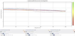 Shutter Speed Chart Canon Canon Rf 28 70mm F2 0 L Usm Lens Review Dxomark