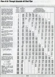 Schedule 40 Pipe Dimensions