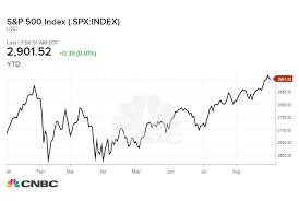 2019 Stock Market Chart Credit Suisse Releases Bullish 2019 Stock Market Target