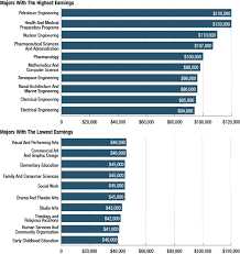 Pie Chart Of College Majors The Most And Least Lucrative College Majors In 2 Graphs