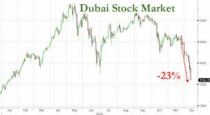 Dubai Financial Market Chart Here Is One Place Where The Stock Market Hasnt Disconnected