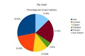 Kids Zone Pie Chart Business Report Pie Chart Template Microsoft Office Chart