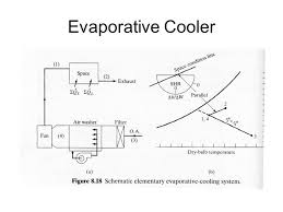 Psychrometric Chart Evaporative Cooling Objectives Finish With Plotting Processes On Psychrometric