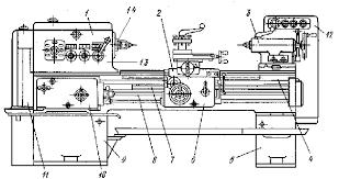 Реферат Токарно винторезный станок Сборочные единицы узлы и механизмы токарно винторезного станка 1 передняя бабка 2 суппорт 3 задняя бабка 4 станина 5 и 9 тумбы 6 фартук