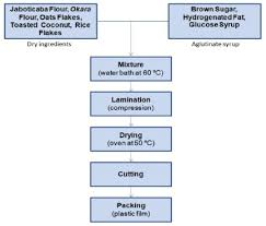 Flowchart Of Cereal Bars Production Process Download