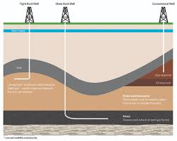 Natural gas from shale and tight rocks