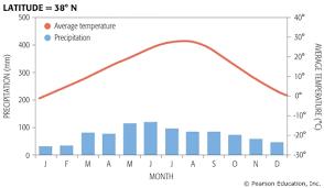 Taiga Temperature Chart Climate Location The Sahara Desertnorthern Africa