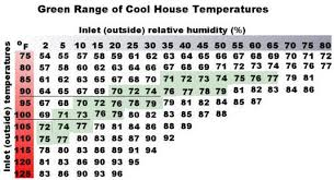 Evap Cooler Humidity Chart Evaporative Cooling System Probaway Life Hacks