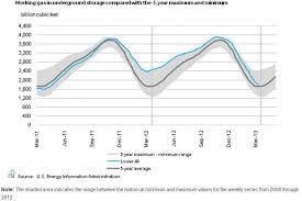 Natural Gas Storage Chart A Close Look At The Natural Gas Storage Chart Below Would