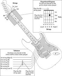 Finger Chart Guitar Notes Guitar All In One For Dummies Cheat Sheet Dummies