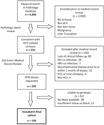 Pathophysiology Of Liver Cirrhosis In Flow Chart Flow Chart For Identification Of The Cohort The Followi Open I
