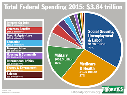 Us Spending Chart How Your Spending Compares To The Average American And Us