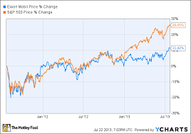 Xom Chart Exxon Mobil Corporation Xom May Continue To Underperform