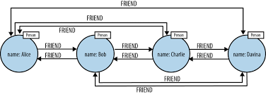 Graph Databases Graph Databases For Beginners Native Vs Non Native Graph