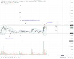 Ripple Is Ranging But Xrp Bulls Are Steadfast Aiming At 80