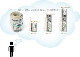 does your credit score affect car insurance rate
