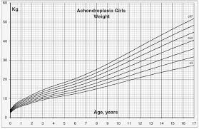 Weight To Age Chart Girl Weight For Age Charts Beyond Achondroplasia