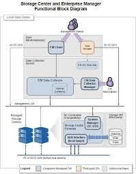 Best Practices for Securing Dell Compellent Storage Center