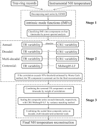 Flow Chart Illustrating The Mdvm Method Developed In This