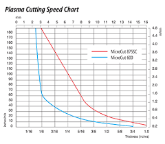 Metal Cutting Speed Chart Plasma Cutters Plasma Accessories Plasma Cutting Supplies