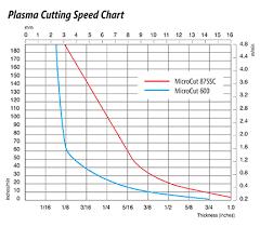 Plasma Cutters Plasma Accessories Plasma Cutting Supplies