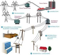 best 25 electrical engineering ideas on pinterest engineering Electrical Power Distribution Wiring Diagram power system (generation,transmission,and distribution) electrical engineering blog Electrical Distribution System PDF