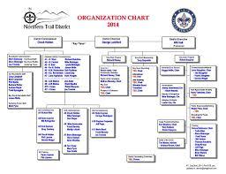 Ppt Organization Chart 2014 Powerpoint Presentation Free