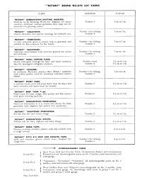 Yarn Chart How To Change Size Archives Vintage Crafts And More