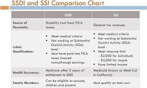 Medicaid Comparison Chart Ssdi And Ssi Comparison Chart Pdf Free Download