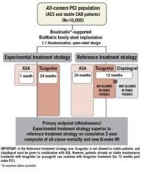 Global Leaders Design Acs Acute Coronary Syndrome Asa Aspirin