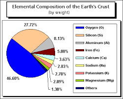 for larger image elemental position of the earth s crust