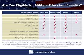 Veterans Administration Benefits Chart Are You Eligible For Military Education Benefits