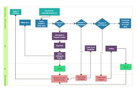 excel flow chart how to make a flowchart in excel flowchart template norstone club