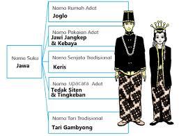 Kunci jawaban pr lks bahasa indonesia intan pariwara. Kunci Jawaban Tematik Kelas 5 Tema 7 Halaman 122 Ilmusosial Id