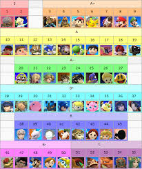Super Smash Bros 4 Matchup Chart Super Smash Bros 4 Tier List Imgur