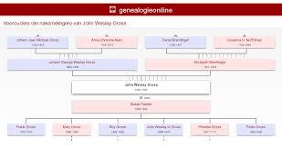 John Wesley Gross Jr. (1850-1942) » From Castles to America » Genealogie  Online